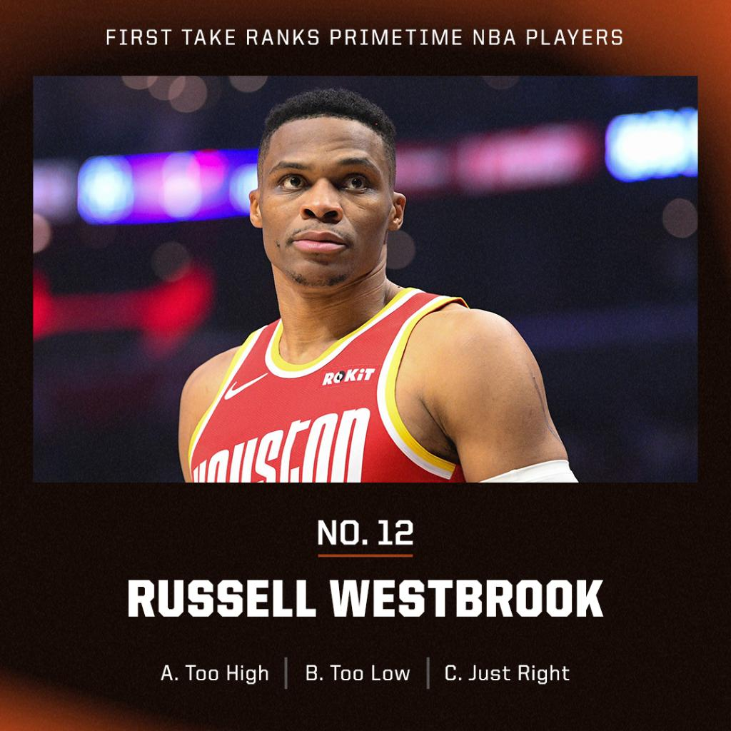 Our experts have Russell Westbrook ranked as the 12th best player currently in the league.  Did he deserve to be top 10? https://t.co/G0aNzJbwtB