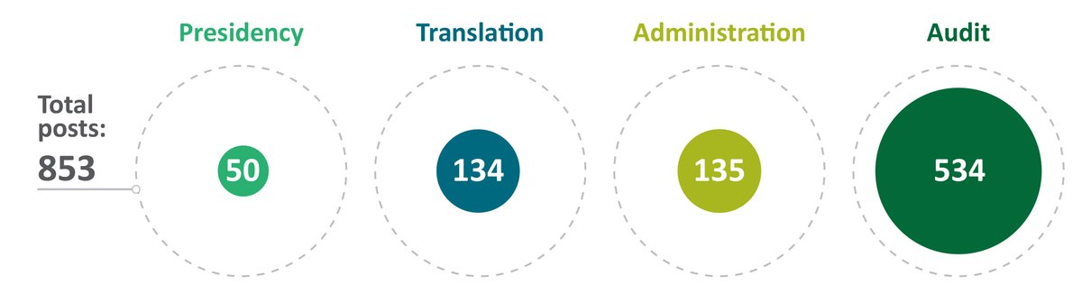 The @EUauditors employs around 900 people, including one Member from each #EU country, as well as national experts. Two thirds of its workforce are auditors of all EU nationalities, and around half of the staff are female. https://t.co/J55r7aa2VH