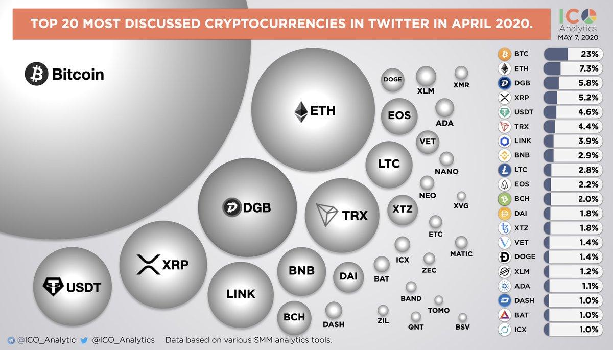 top 100 cryptocurrencies chart