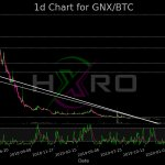 Image for the Tweet beginning: $GNX as of 2020-05-07 07:00 Name: