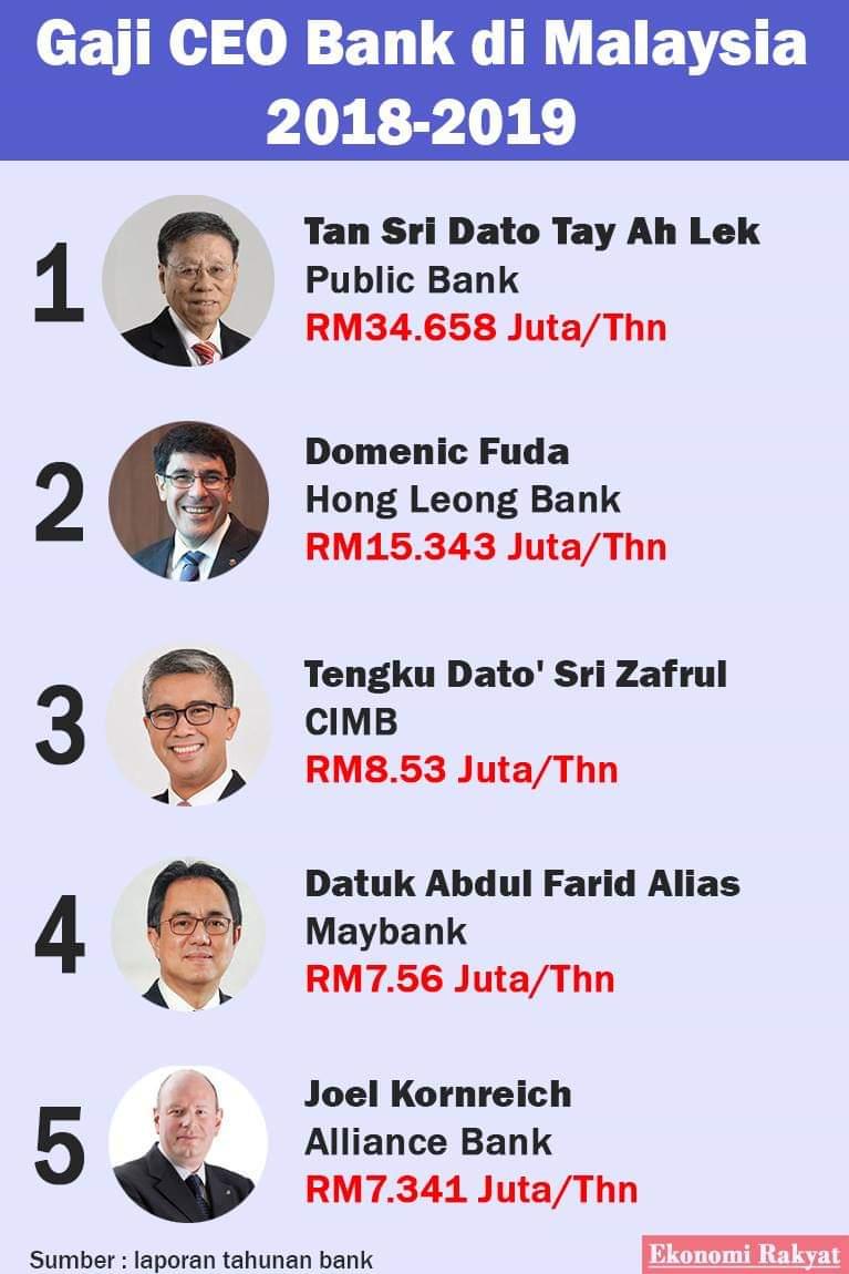 "Ekonomi Rakyat no Twitter: ""Gaji CEO Bank di Malaysia Baca artikel Ekonomi  Rakyat mengenai jurang gaji diantara CEO dan Pekerja di laman web kami  https://t.co/MHZN5H8kSP… https://t.co/1Alqq83UPL"""