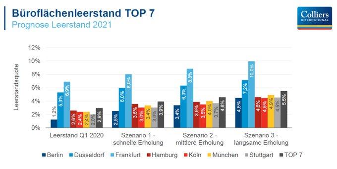 Wie werden sich 2021 die Büro-Leerstände an den TOP 7 Standorten in Deutschland verändern? Diese Frage haben wir anhand von drei Szenarien beantwortet. Hier die Prognosen pro Standort #Immobilien t.co/pYjYp9yZfx