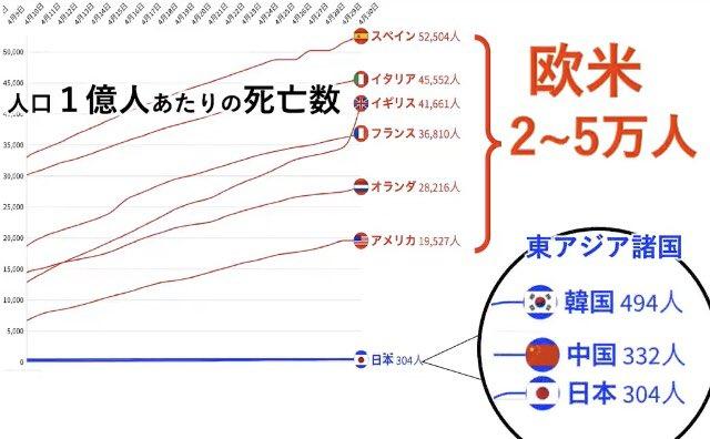 イギリスのメディアが日本のコロナ対策を批判してらしいが、これを見て批判できる?