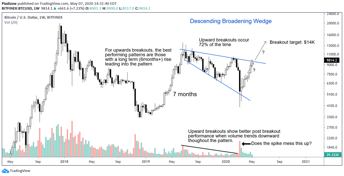 Bitcoin Is Poised to Confirm a Textbook Factor Predicting a $4,000 Breakout