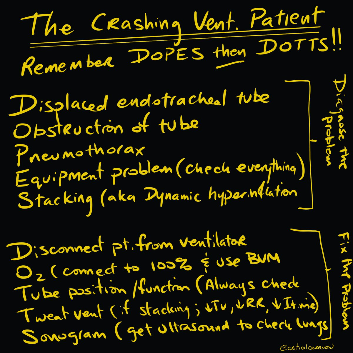 If you missed this week's #CritBits on the crashing ventilated patient, here's a summary ...but you should really watch the video youtu.be/sWCs4PQb9Tc You'll like it or we'll give you a full refund #FOAMED #FOAmcc