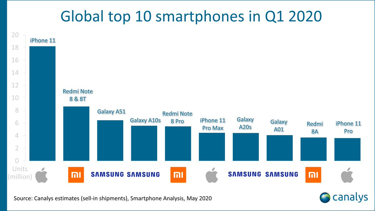 """Canalys on Twitter: """"iPhone 11 series took three spots in the Q1 ..."""