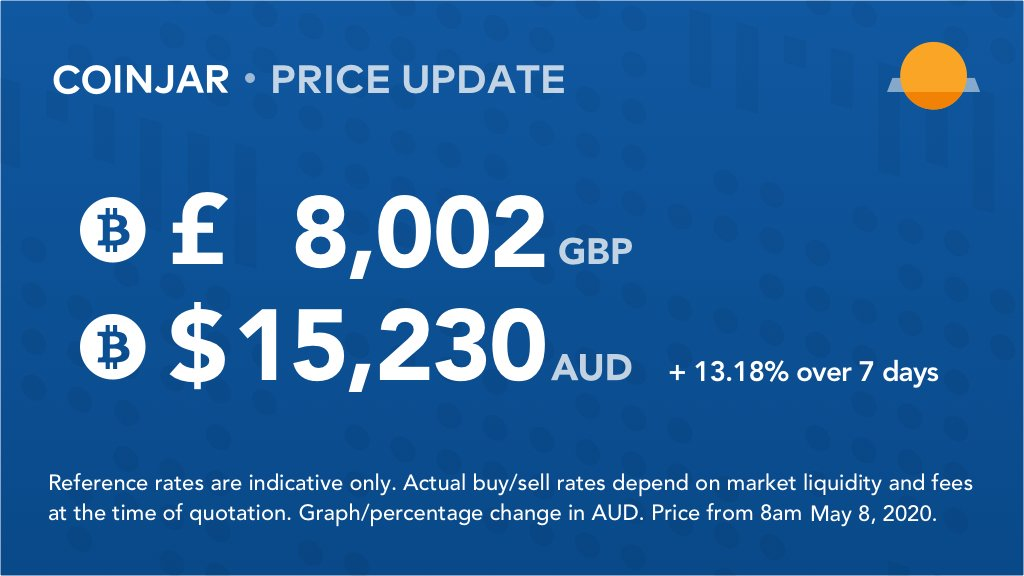 bitcoin cryptocurrency price aud