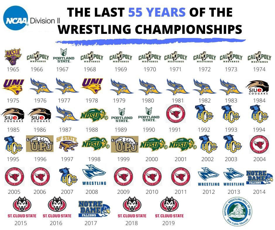 The last 55 years of the @NCAADII Wrestling Championships. https://t.co/axtU42AcWU