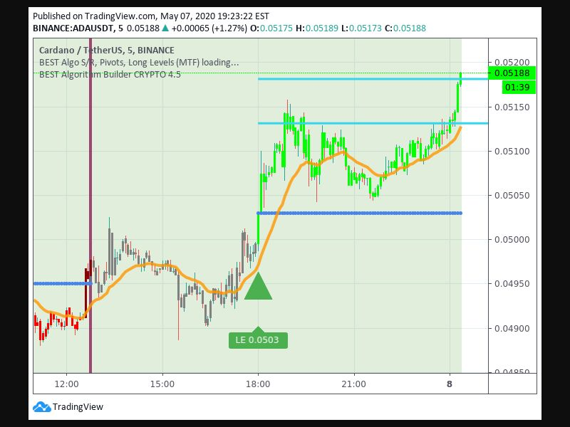 TradingView trade Entry Signal time 75 180