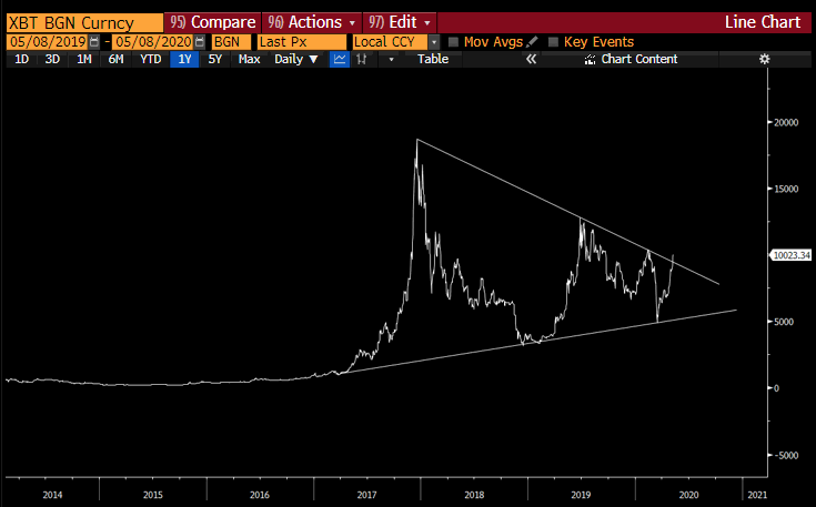 Chart of BItcoin breakout
