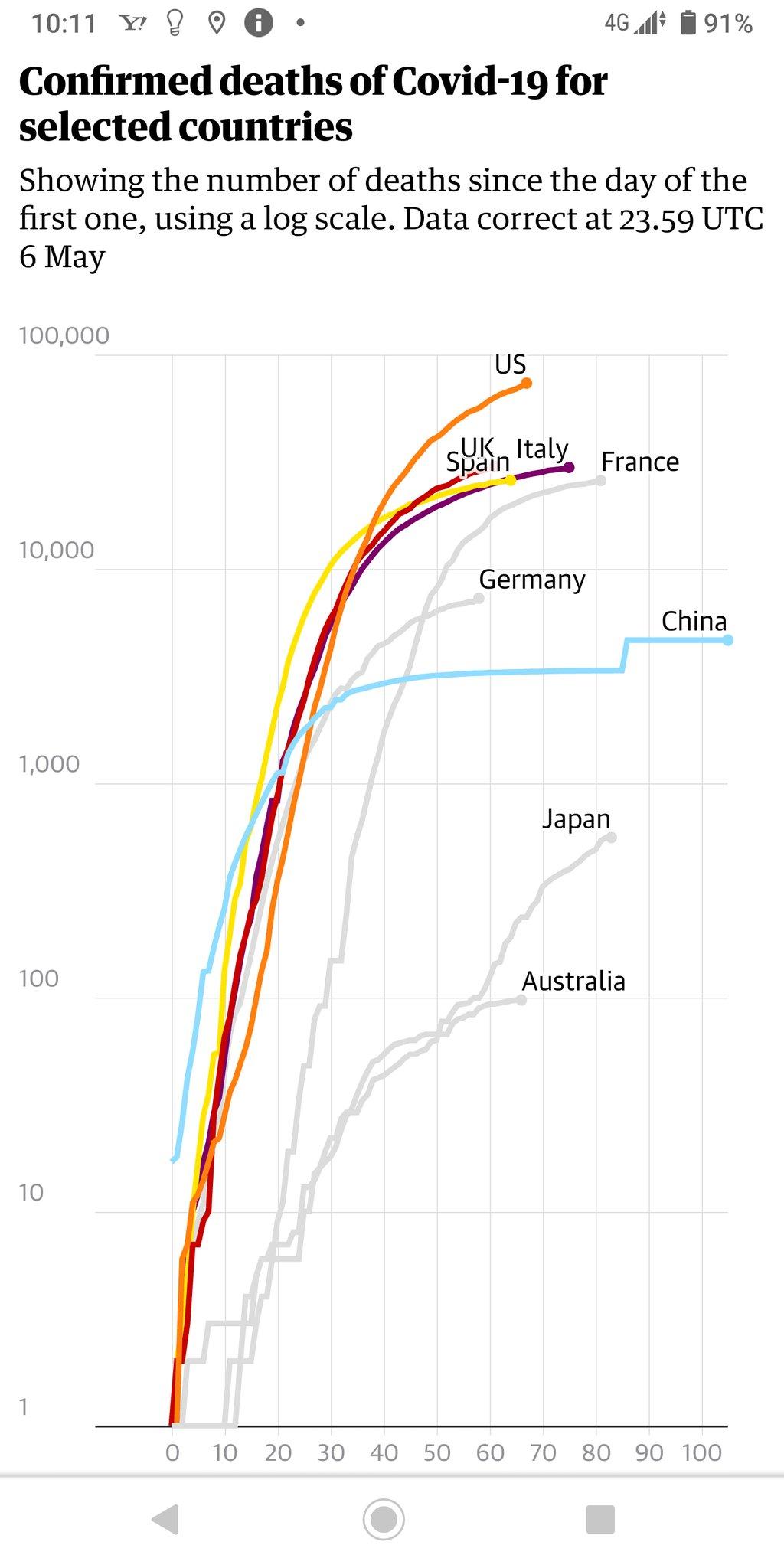 で、その英国ガーディアンが出してる各国死亡者推移のグラフがこれ。 縦軸の数値分布を見て笑う。