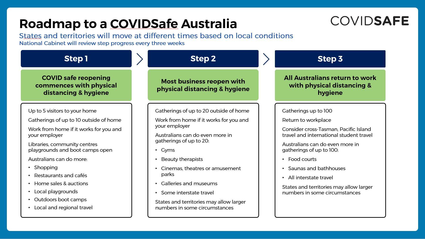 COVIDSafe roadmap Australia COVID-19 Lockdown July Scott Morrison plan
