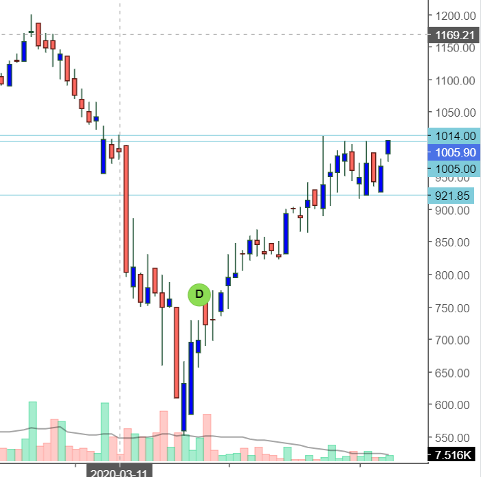 Pd On Twitter Stock Looking Great Price Under Consolidation Breakout Above 1015 Keep In Watchlist