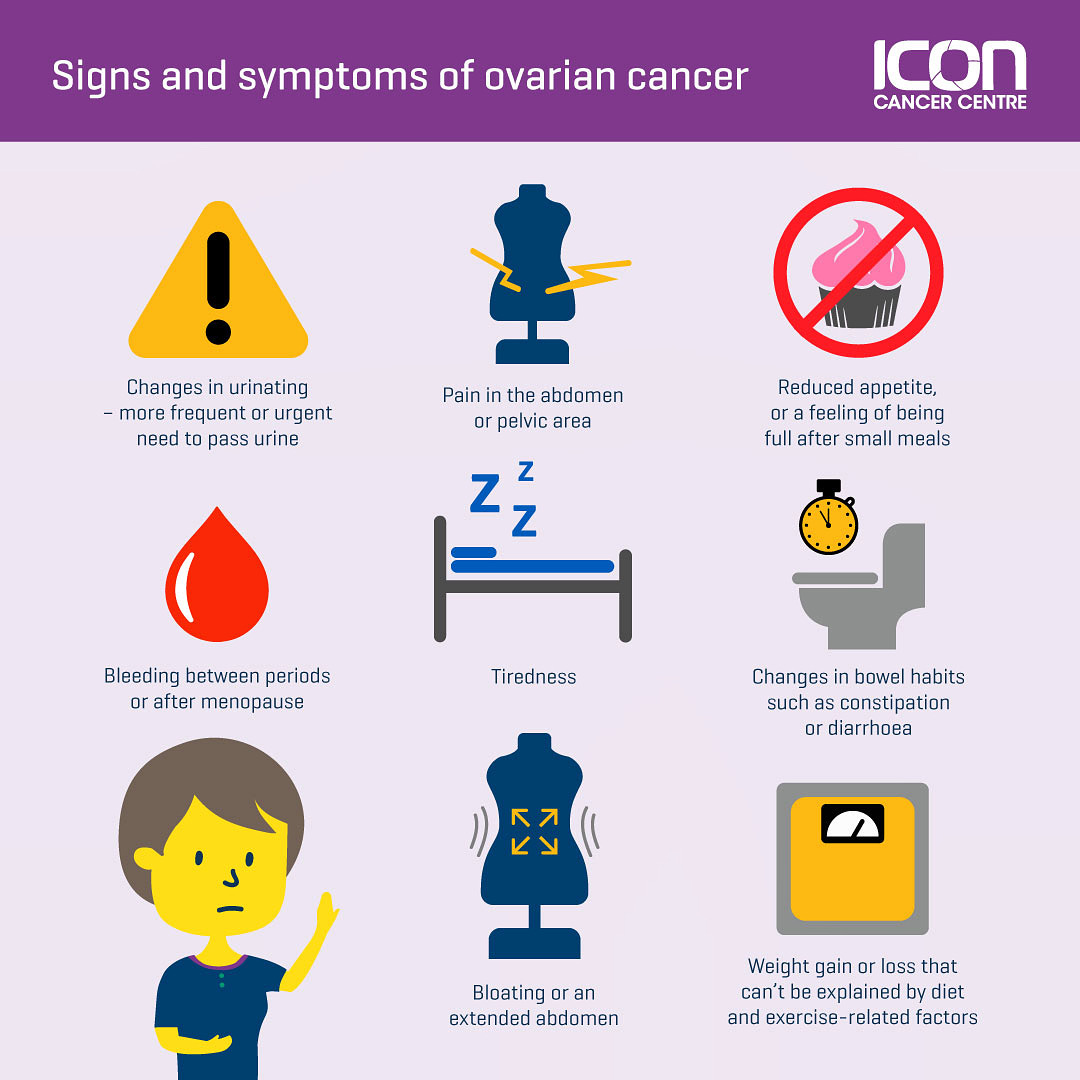 Icon Cancer Centre On Twitter Currently There Are No Screening Tests For Ovarian Cancer So Knowing Your Body And Being Aware Of Any Changes And Symptoms Is Important While These Symptoms May