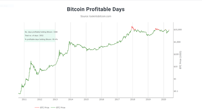 Bitcoin Has Been Profitable For Over 95 % Of Its Existence