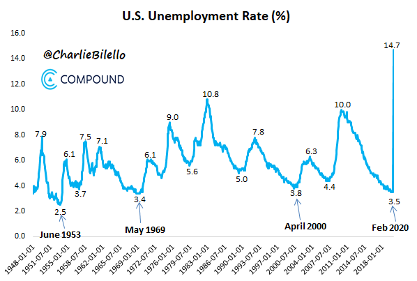 Unemployment Rate Soars