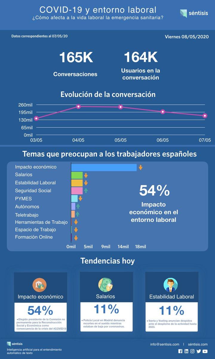Trabajadores comentan: Policía local #Madrid denuncia recortes de #sueldo por baja de coronavirus mientras, #Iberia anuncia #despidos. Cada día publicaremos las tendencias de conversación sobre #COVID19 que afectan el entorno laboral. ¿Cómo está tu sector? Te ayudamos a saberlo. https://t.co/ExfOTS9lac