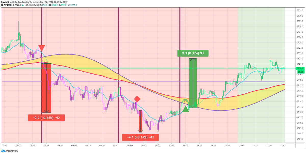 TradingView trade How many points would you have made on these trades if you used our 1minute algorithm on indices