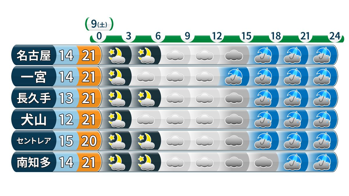 愛知 県 西部 天気 予報