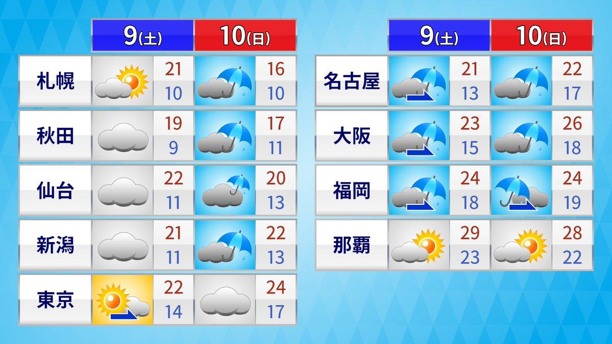 福岡 天気 10日間