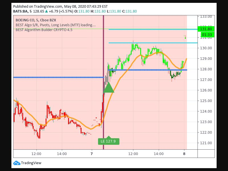 TradingView trade Entry Signal time 75 105
