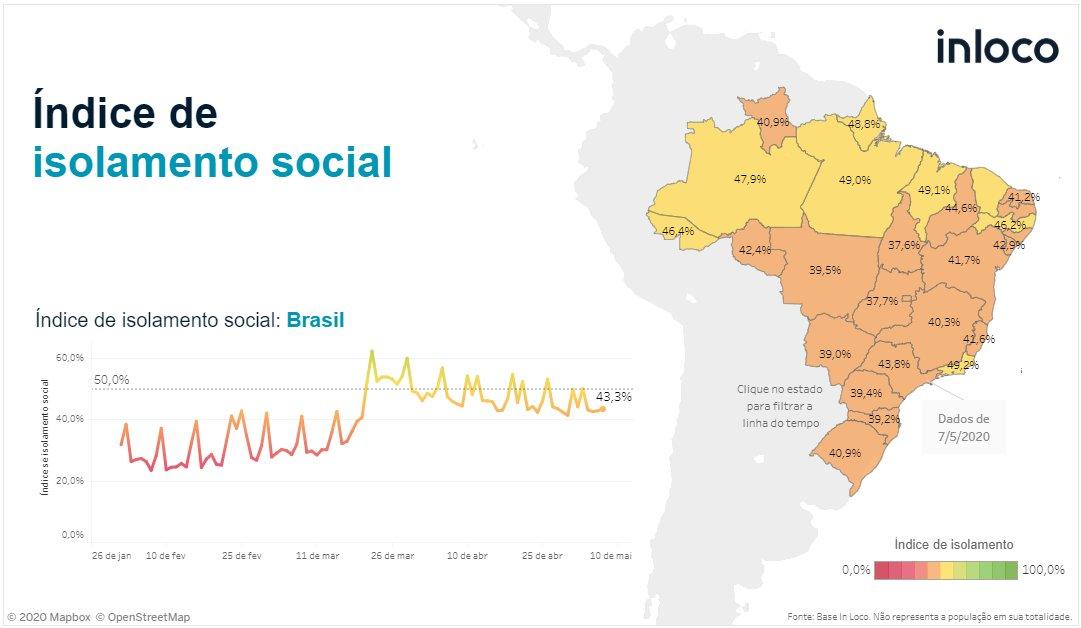 A @inlocotech, na busca pela precisão e melhor serviço, agora está publicando o índice de isolamento social do dia anterior. Ontem o isolamento ficou em 43%, sendo que o estado com maior isolamento foi RJ em 49% e o menor foi TO, em 37%. Para ver mais https://t.co/pChjdV6AcY https://t.co/ozutzwy8Tq