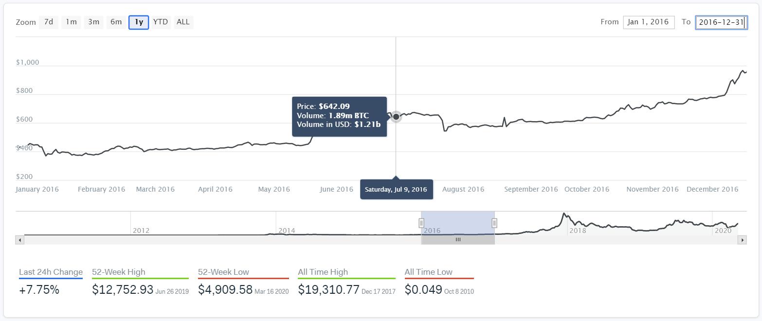 Bitcoin's Price Action Around Its 2016 Halving. (Source: IntoTheBlock)