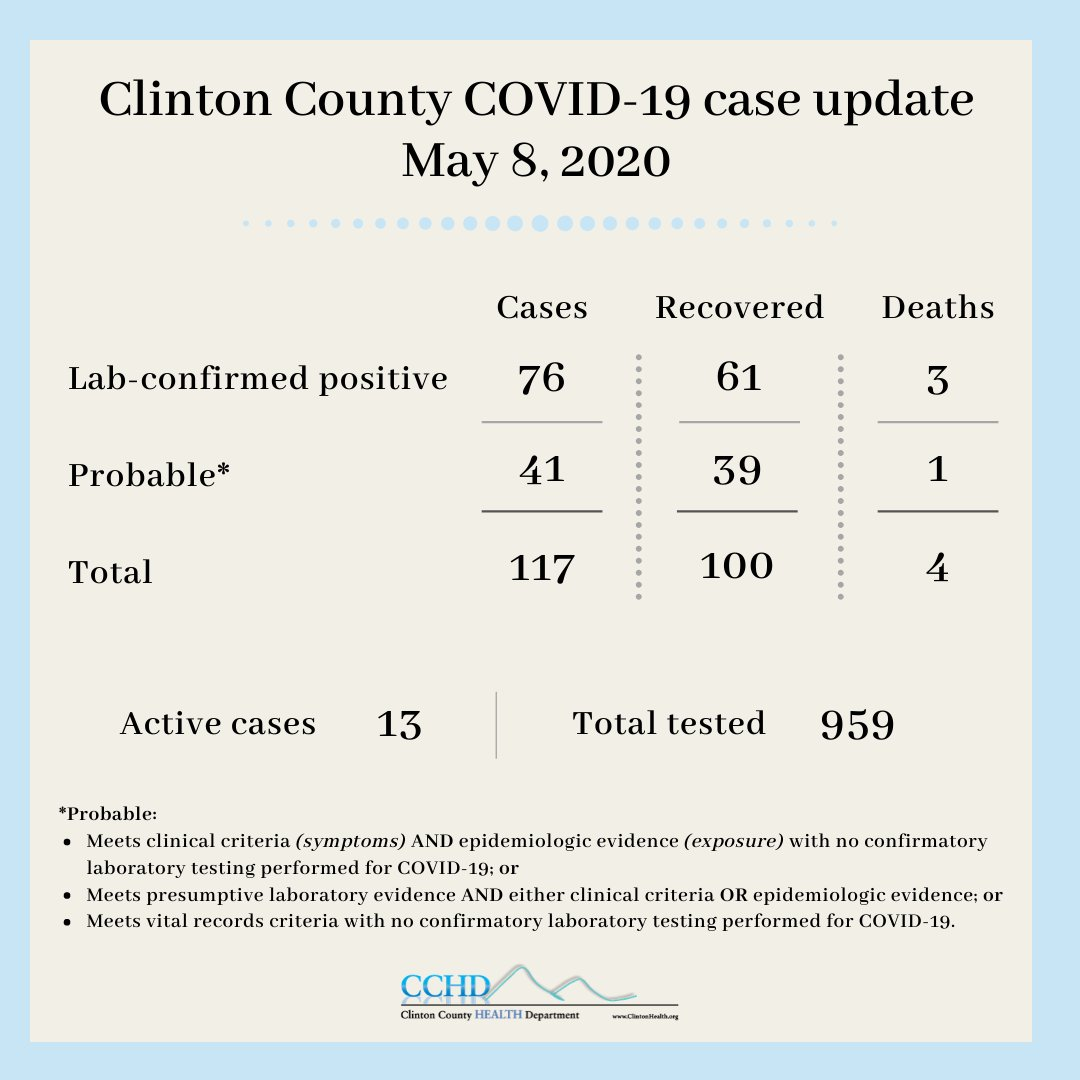 Updated #COVID19 case counts for #ClintonCounty #StayHome #WashYourHands #WearAMask