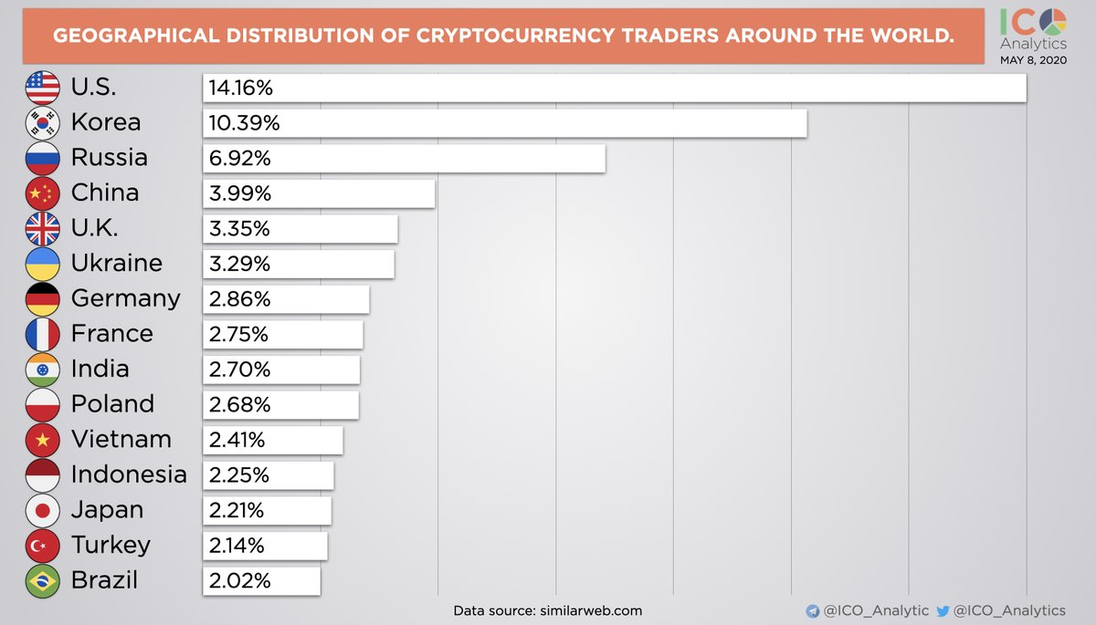 top cryptocurrency traders twitter