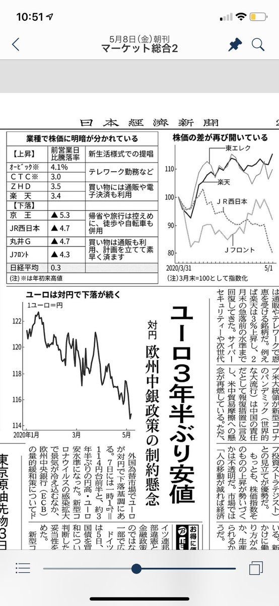 東京 エレクトロン デバイス 株価