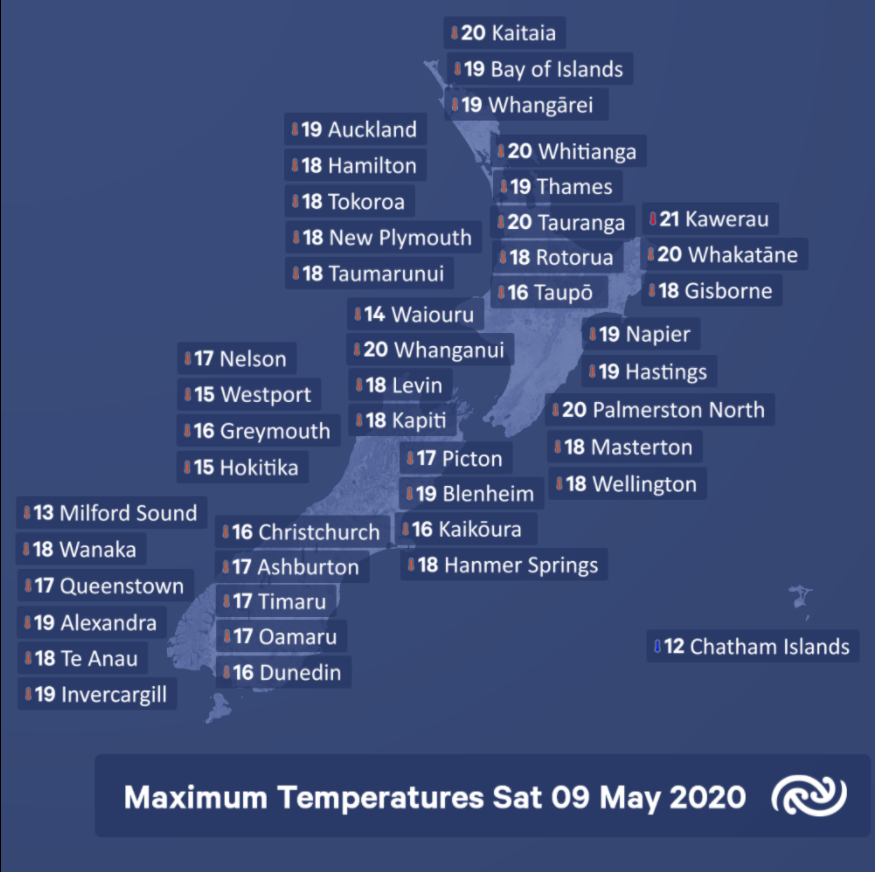 Looking across the country as a whole, there were remarkably uniform maximum temperatures recorded today. However, the spot with the the highest recorded maximum of 21C was Kawerau. The lowest recorded maximum today was Milford Sound reaching just 13C.^AB