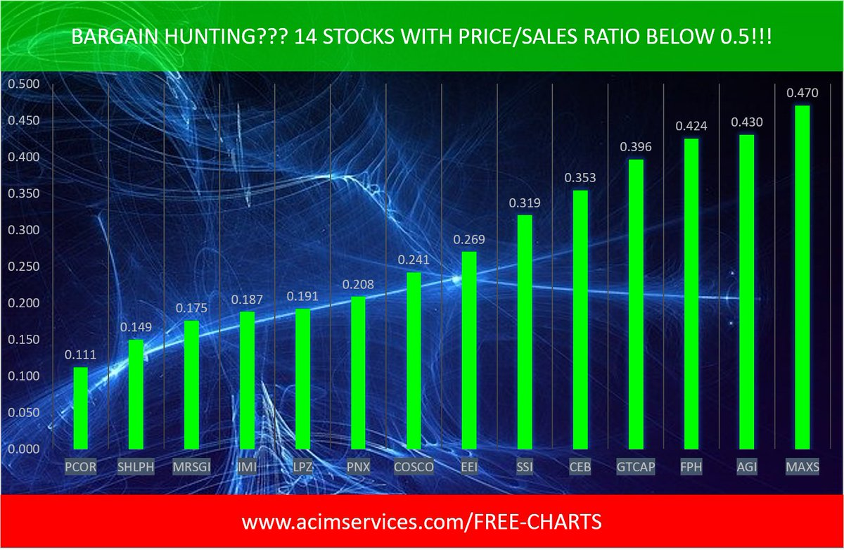 Bargain Hunting??? These 14 stocks have Price to Sales Ratio below 0.5!!! $PCOR, $SHLPH, $MRSGI, $IMI, $LPZ,  For more visit us at: https://bit.ly/3auOjtl  #bottomfishing #bargainhunting #PSE  $COSCO,$EEI, $PNX, $SSI, $CEB, $GTCAP, $FPH, $AGI, $MAXSpic.twitter.com/wwAjXQMHaH
