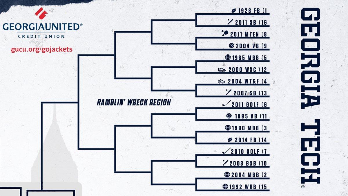 #GTAllTimeBest - Rd 1, Ramblin Wreck Region 1) 1928 @GeorgiaTechFB - 🏆NATIONAL CHAMPS🏆, 10-0, Sugar Bowl Champs vs. 16) 2011 @GaTechSoftball - 45-12 🏆ACC Reg. Season Champs🏆 NCAA Regional View bracket & enter @GAUnitedCU Summer Sweeps: buzz.gt/GTBestTeam-1st VOTE ⏬