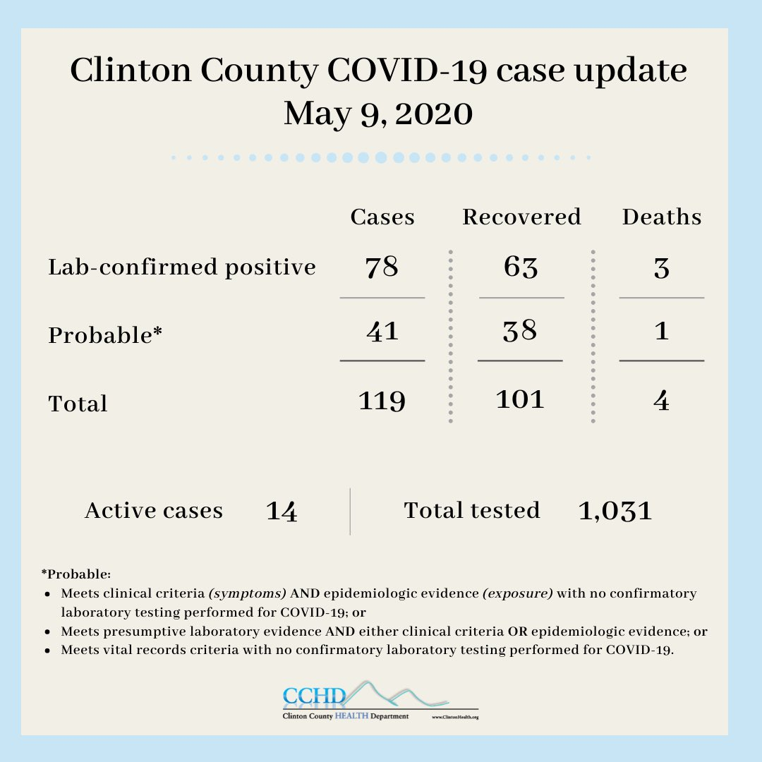 Here are today's #COVID19 case counts for #ClintonCounty