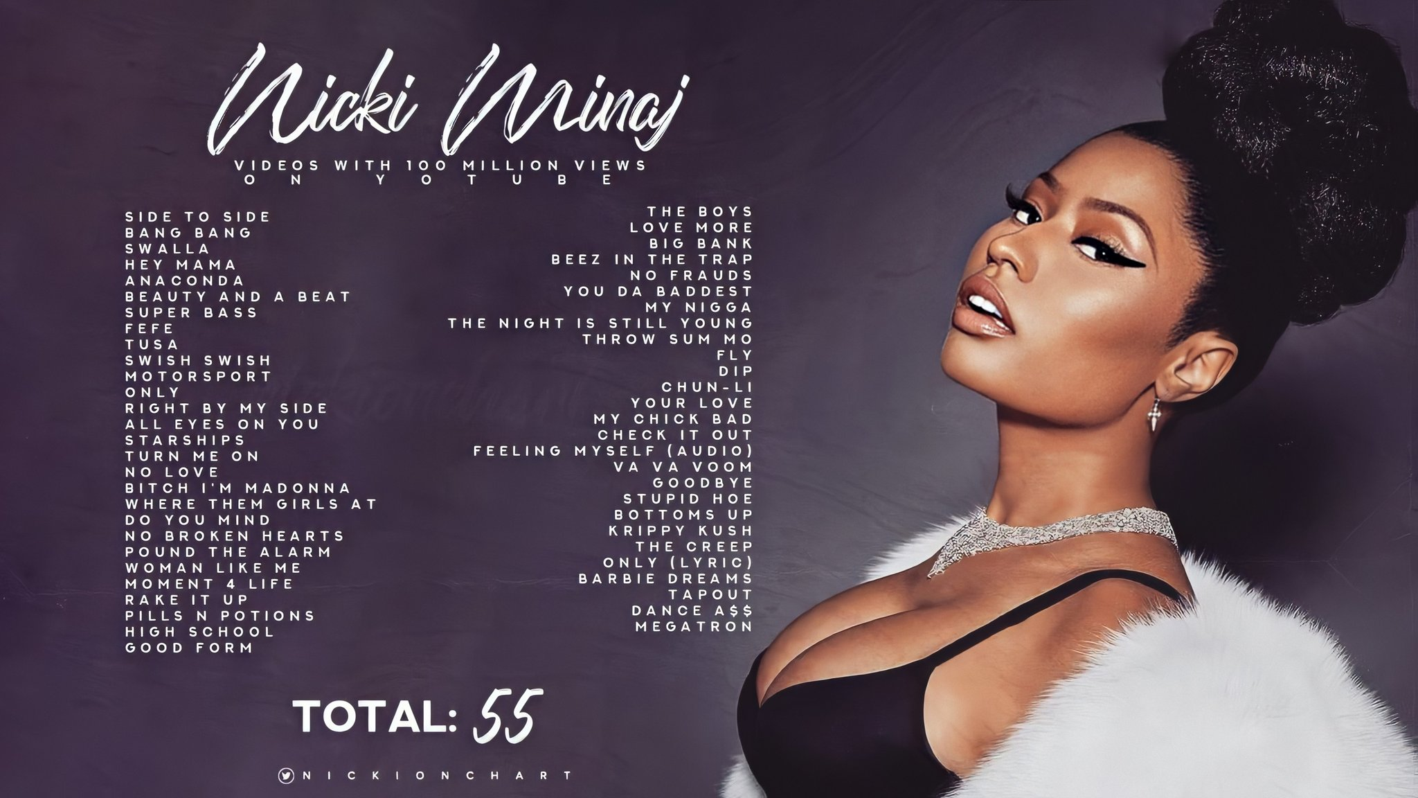 Nicki Minaj Charts On Twitter Nickiminaj Is The First Female Artist In History To Have At Least 55 Videos With Over 100 Million Views On Youtube Https T Co 7y4heow5hq