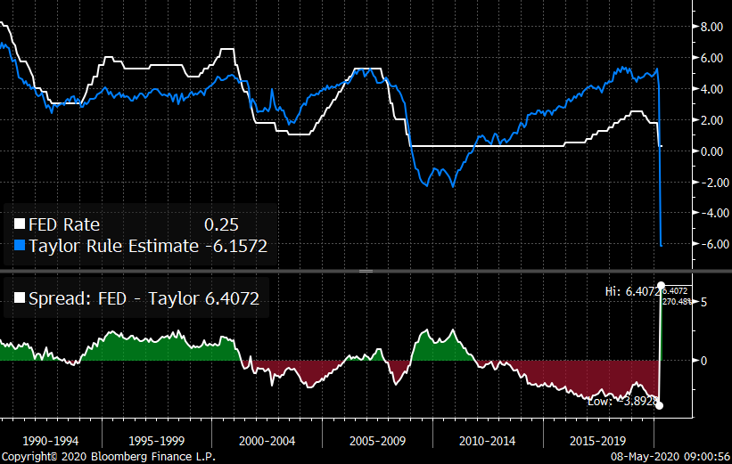 Coming collapse in inflation will take Fed to negative rates.  Balance sheet expansion and fiscal policy help narrow gap in Taylor rule guide but still not enough.  Either way, massive easy liquidity, at cost of zero or below, to stay with us for a while.  Same tune: +GC/+BTC https://t.co/wjwVcueuXT