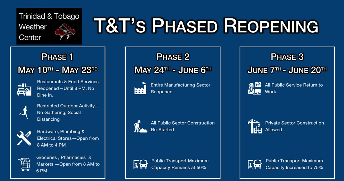 Ttweathercenter On Twitter T T S Plan For Our Phased Reopening As Covid19 Restrictions Are Lifted No Dates Were Given For Phase 4 Reopening Of Malls Beaches Phase 5 Reopening Of