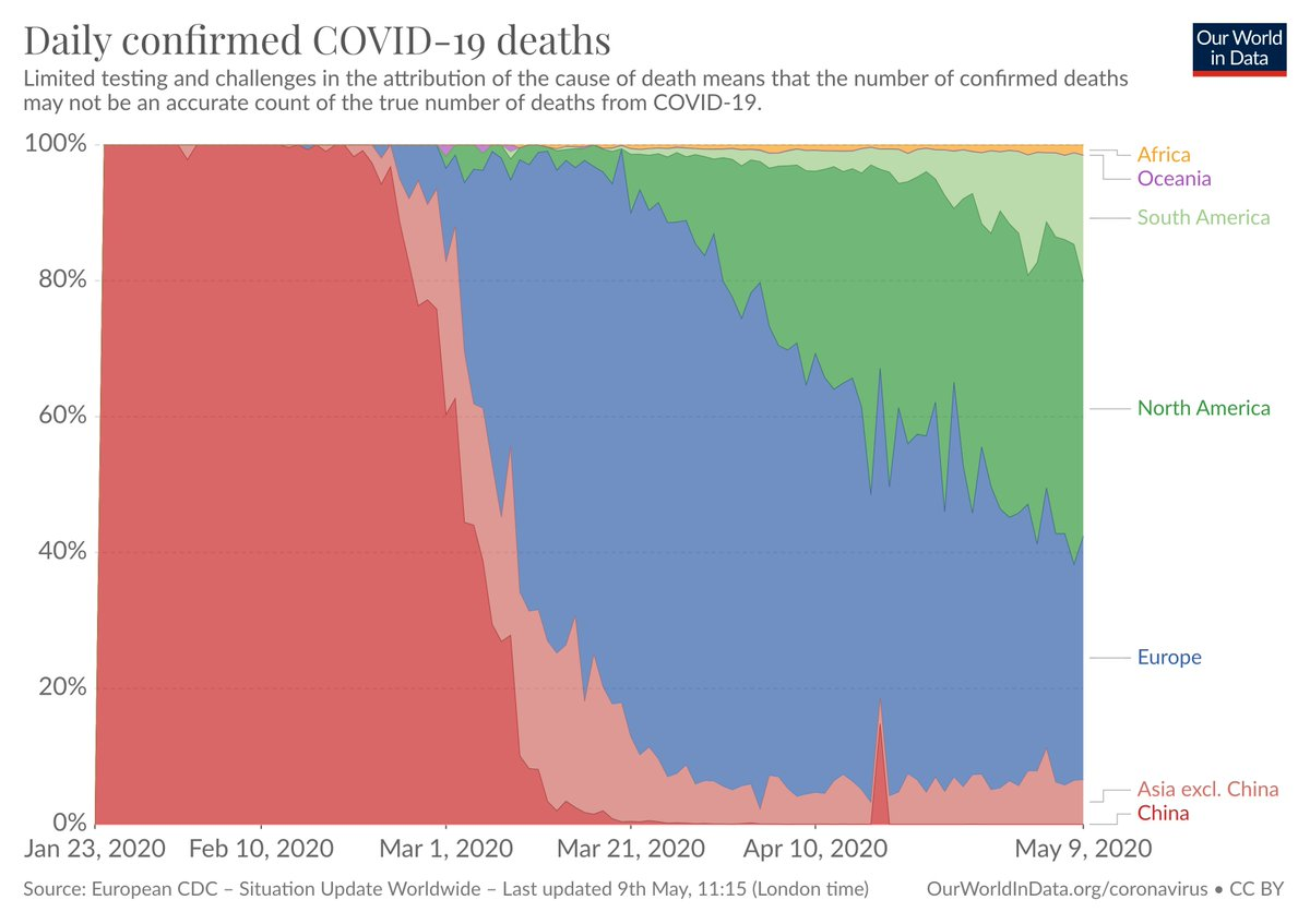 The Americas have become a centre of the #COVID19 pandemic. [Source: ourworldindata.org/coronavirus]