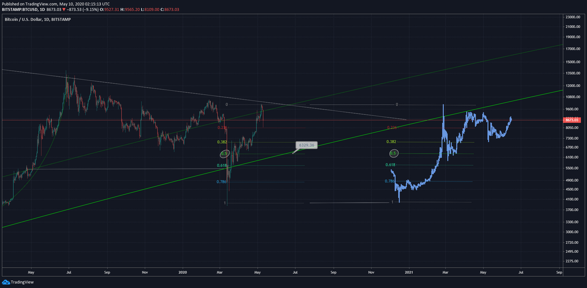 Bitcoin price fractal from top analyst