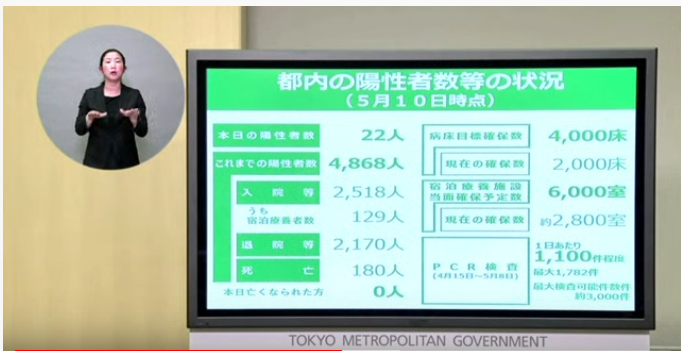 #covidupdate from Tokyo. The numbers are continuing to go down: New cases today: 22 Total ever hospitalised: 4,868 In hospital (not serious): 2,518 On ventilators: 129 Total discharged: 2,170 Total deaths: 180 Deaths today: 0 #StayHome #StayHomeSaveLives #StayHomeStaySafepic.twitter.com/iTmWamTKgw