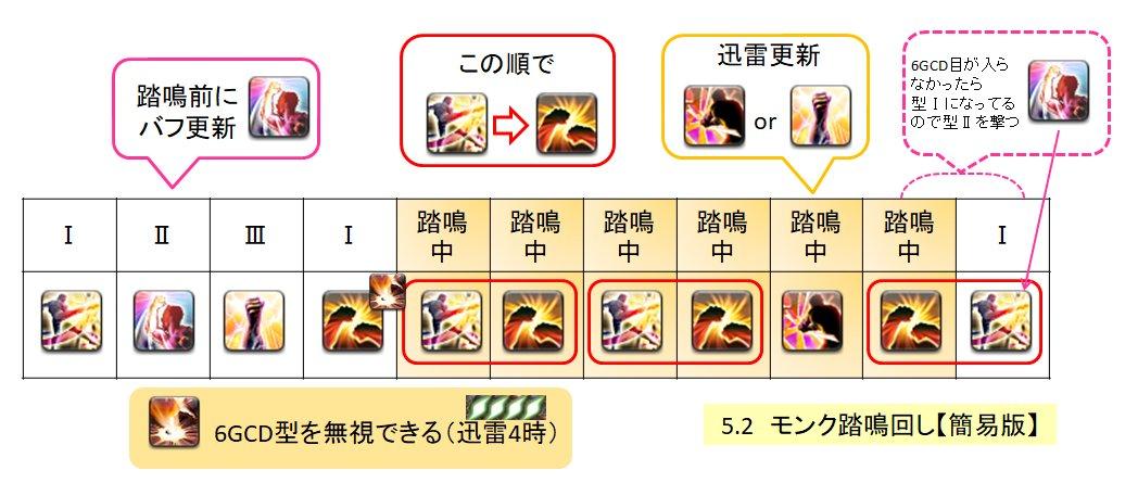 モンク スキル 回し 5.1