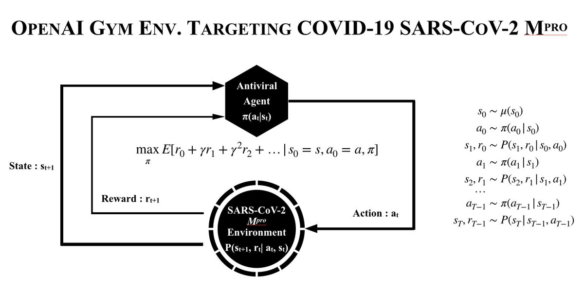 """https://t.co/VaMGbOjQ11 JOINT TASK FORCE ON PANDEMIC COVID-19  """"Open and Collaborative De Novo Discovery of Antiviral Agents for COVID-19 with Deep Reinforcement Learning and OpenAI Gym"""" https://t.co/GeYwYqAEb3  #AITaskForce #MontrealAI #Covid19 #ReinforcementLearning #OpenAIGym https://t.co/fC2IVTXmgr"""