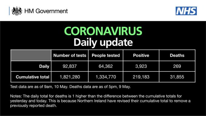 As of 9am 10 May, there have been 1,821,280 tests, with 92,837 tests on 09 May. 1,334,770 people have been tested of which 219,183 tested positive. As of 5pm on 09 May, of those tested positive for coronavirus, across all settings, 31,855 have sadly died.