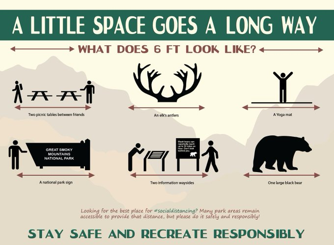 """Graphic with text """"A Little Space Goes a Long Way: What does 6 feet look like?"""" Images demonstrating 6' space include two picnic tables between people, elk antlers, a person on a yoga mat, a national park sign, two information waysides and a large black bear. Text below image: Stay safe and recreate responsibly!)"""
