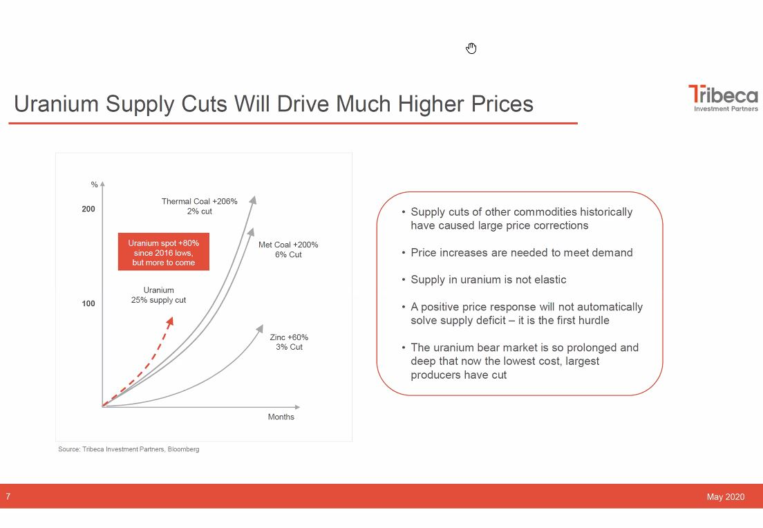 3) Supply cuts in other commodities have historically caused large price corrections needed to trigger production to meet demand. Supply in  #uranium is not elastic & price increase is just first hurdle.  Spot  #U3O8 price is up over 80% since 2016 low but more to come.  ...