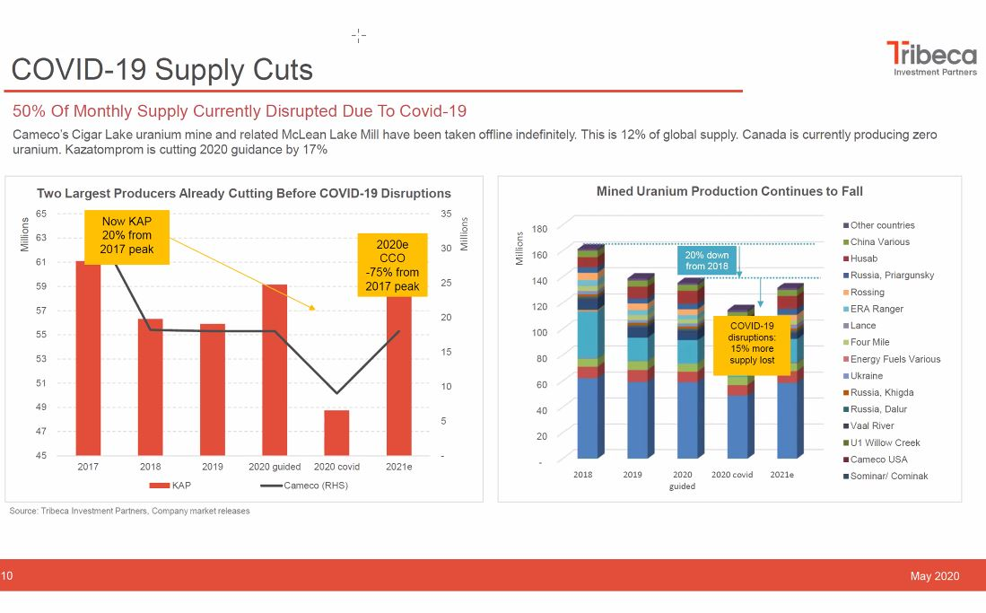 5)  #COVID19 sent shockwaves thru  #Uranium mining sector, leading to indefinite suspension of all production in  #Canada, a 17.5% cut in  #Kazakhstan & stoppages in  #Namibia resulting in over 50% of global monthly  #U3O8 production disrupted = 12% global supply destruction ...