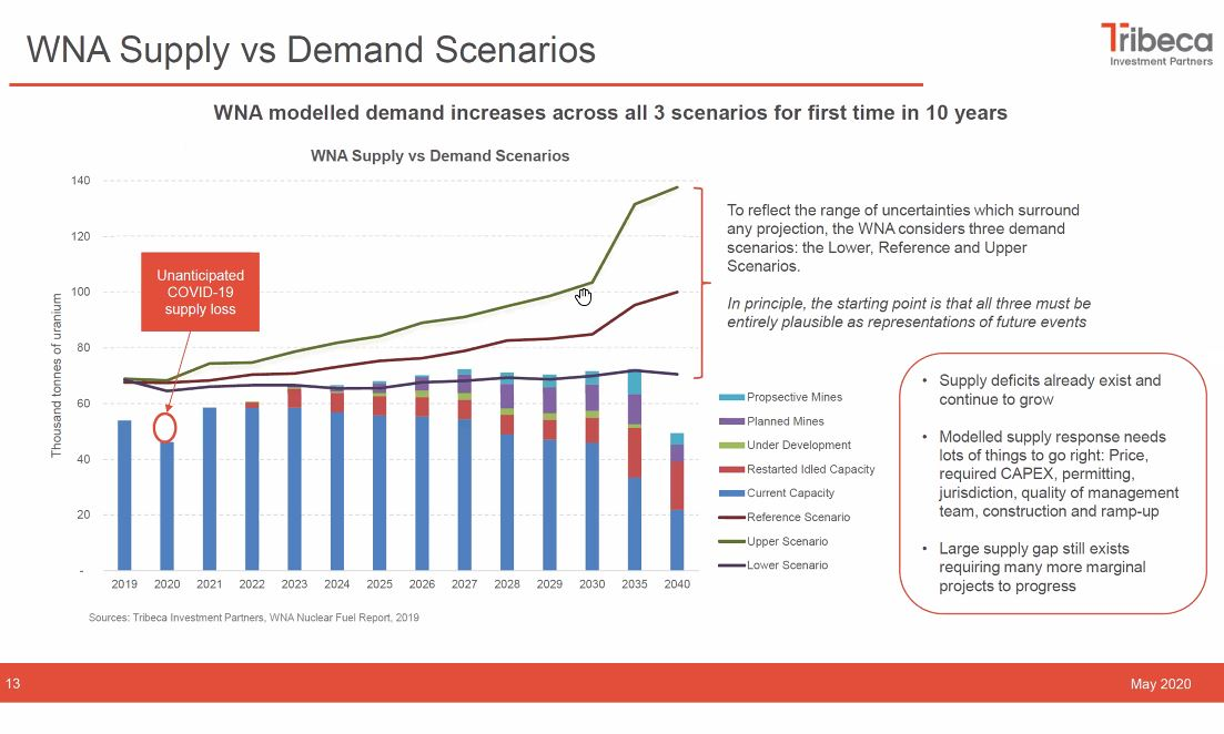 8) In 2019 the World  #Nuclear Association, for first time in 10 years, modelled  #Uranium demand increases in all 3 of its  #U3O8 demand scenarios to 2040. Today there are 450 reactors in operation, 54 more under construction, 111/328 more planned/proposed = Growth story....