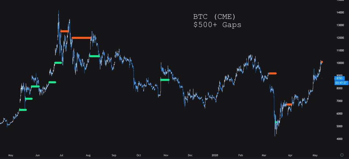 Chart from @HsakaTrades (Twitter handle) of all Bitcoin CME futures gaps of $500 over the past year.