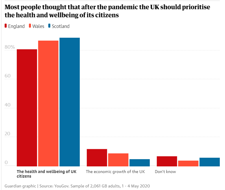 UK obsession with economic growth is not supported by vast majority of Brits Over 80% want measures of health and wellbeing to be prioritised over GDP theguardian.com/society/2020/m…