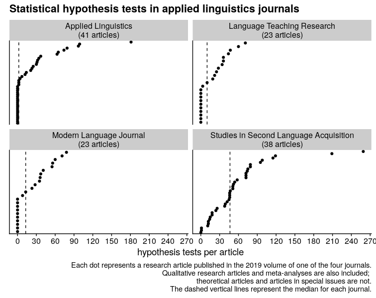 I did a rough count of the number of hypothesis tests in empirical research articles in 4 applied linguistics/SLA journals in 2019. (The median number of graphs across the four journals was 1, by the way.) https://t.co/6HmpiqNIZw